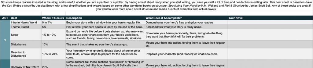 Novel Planner - Beat Sheet